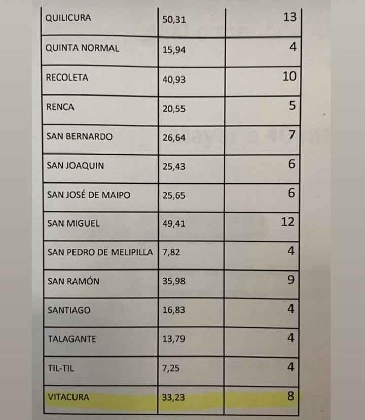 Lista de Aforos de Algunas Oficinas Registro Civil - Región Metropolitana - Matrimonio Civil - 1