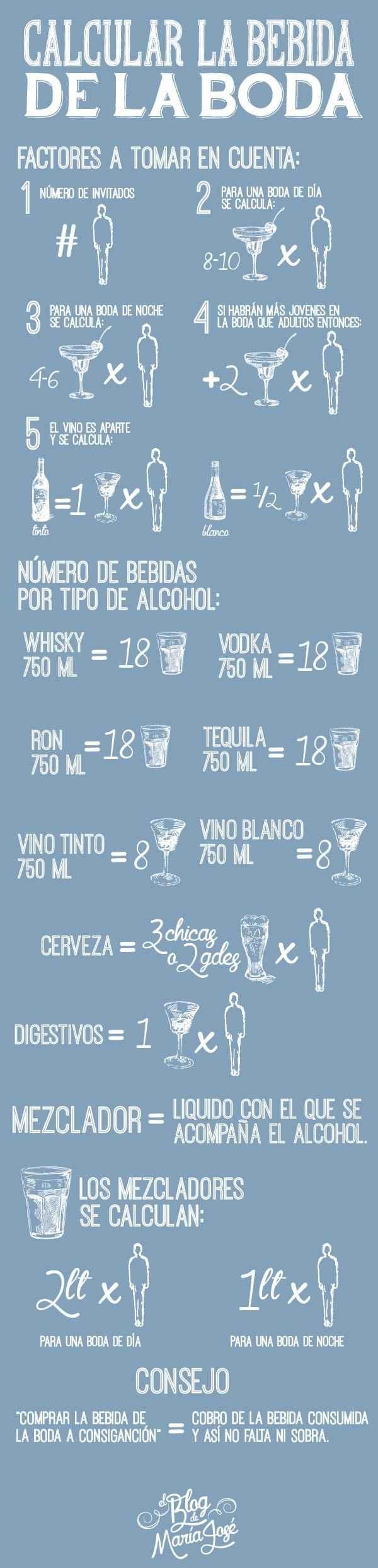 Calculadora bebida