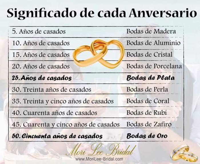 Matrimonio Q Significa : Significado de los aniversarios